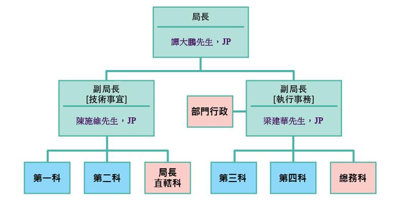 稅務局組織圖